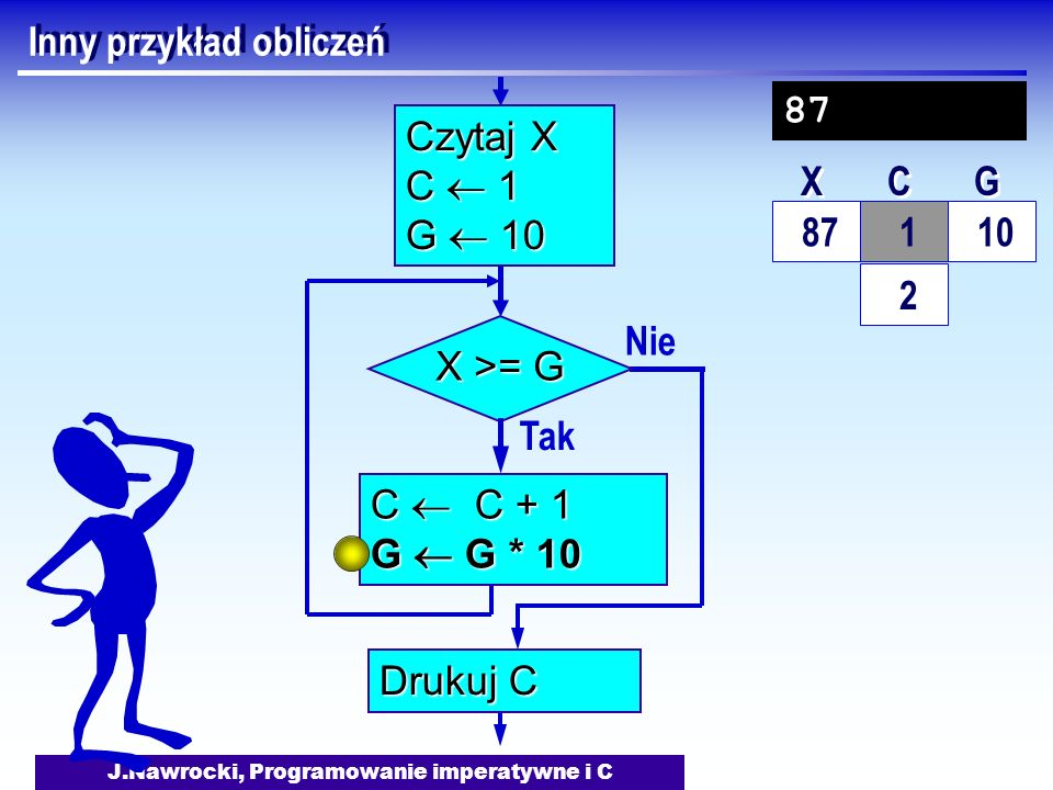J.Nawrocki, Programowanie imperatywne i C Inny przykład obliczeń Nie X >= G Tak C C + 1 G G * 10 Drukuj C Czytaj X C 1 G 10 87 10 X X C C G G 87 1 2