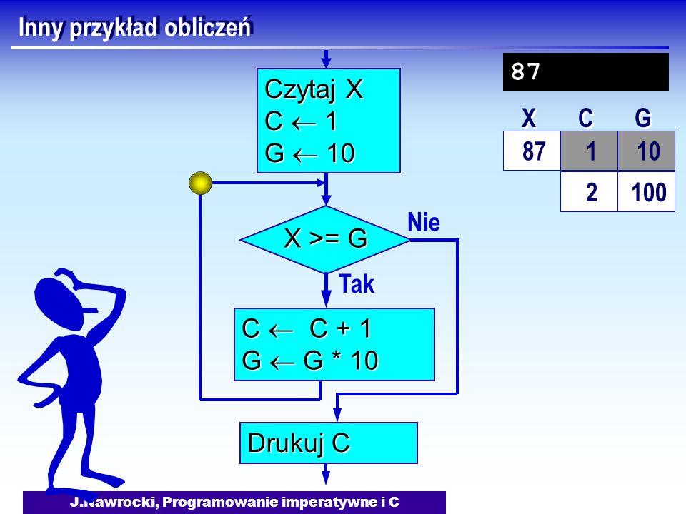 J.Nawrocki, Programowanie imperatywne i C Inny przykład obliczeń Nie X >= G Tak C C + 1 G G * 10 Drukuj C Czytaj X C 1 G 10 87 10 X X C C G G 87 1 2 100