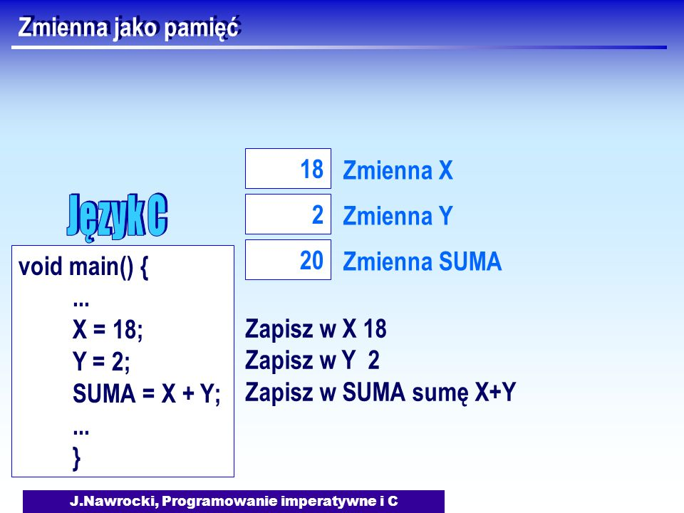 J.Nawrocki, Programowanie imperatywne i C Zmienna jako pamięć Zmienna X 18 Zmienna Y 2 Zmienna SUMA 20 Zapisz w X 18 Zapisz w Y 2 Zapisz w SUMA sumę X+Y void main() {...