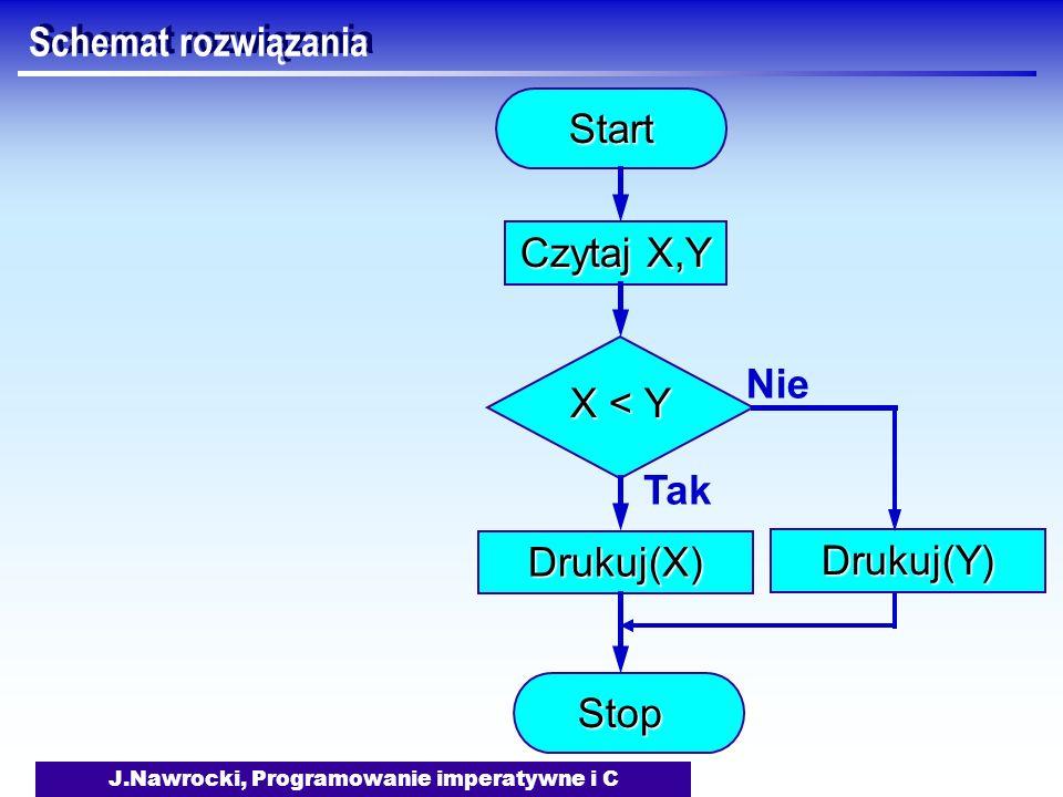 J.Nawrocki, Programowanie imperatywne i C Schemat rozwiązania Start Czytaj X,Y X < Y TakDrukuj(X) NieDrukuj(Y) Stop