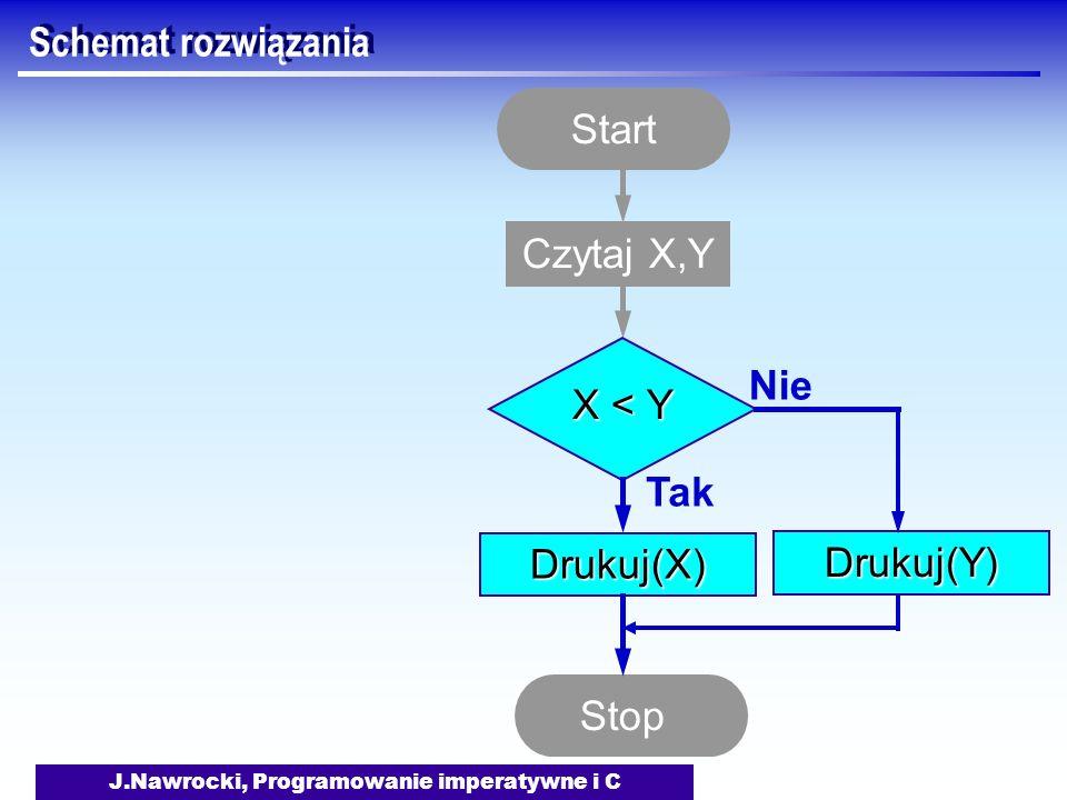 J.Nawrocki, Programowanie imperatywne i C Schemat rozwiązania Start Czytaj X,Y X < Y Tak Drukuj(X) Nie Drukuj(Y) Stop