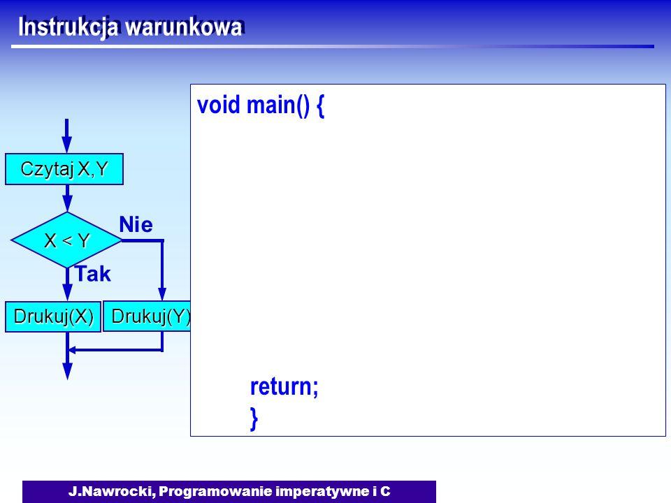 J.Nawrocki, Programowanie imperatywne i C Instrukcja warunkowa Czytaj X,Y X < Y Tak Drukuj(X) Nie Drukuj(Y) void main() { return; }
