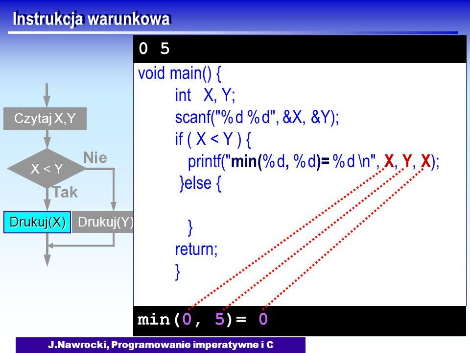 J.Nawrocki, Programowanie imperatywne i C Instrukcja warunkowa Czytaj X,Y X < Y Tak Drukuj(X) Nie Drukuj(Y) void main() { int X, Y; scanf( %d %d , &X, &Y); if ( X < Y ) { printf( min( %d, %d )= %d \n , X, Y, X ); }else { } return; } min(0, 5)= 0 0 5
