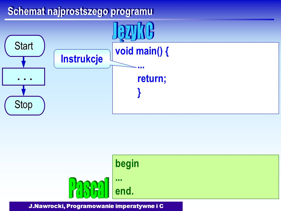 J.Nawrocki, Programowanie imperatywne i C Schemat najprostszego programu...... Start Stop void main() {... return; } Instrukcje begin... end.