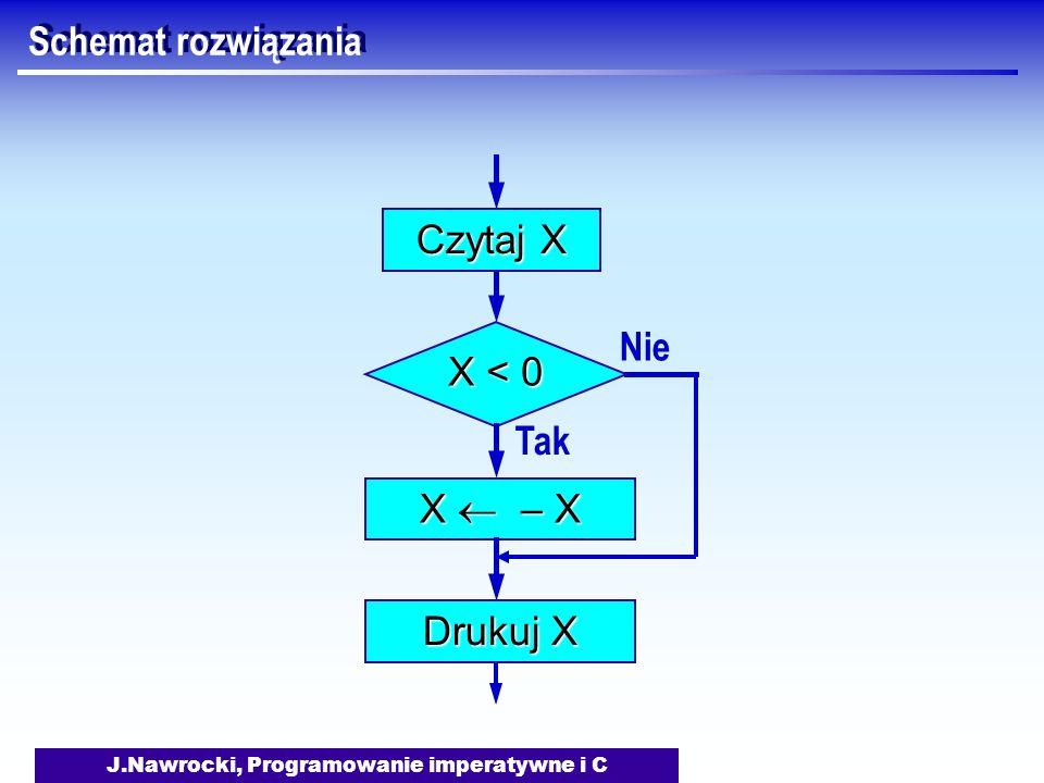 J.Nawrocki, Programowanie imperatywne i C Schemat rozwiązania Nie X < 0 Tak X – X Drukuj X Czytaj X