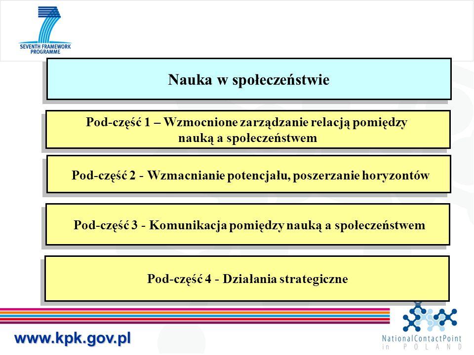 www.kpk.gov.pl Nauka w społeczeństwie Pod-część 1 – Wzmocnione zarządzanie relacją pomiędzy nauką a społeczeństwem Pod-część 1 – Wzmocnione zarządzani