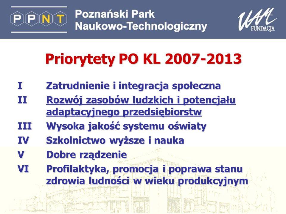 17 Priorytety PO KL 2007-2013 I Zatrudnienie i integracja społeczna II Rozwój zasobów ludzkich i potencjału adaptacyjnego przedsiębiorstw III Wysoka j