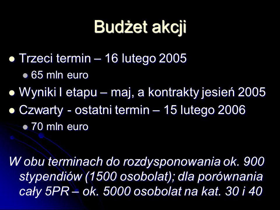 Budżet akcji Trzeci termin – 16 lutego 2005 Trzeci termin – 16 lutego 2005 65 mln euro 65 mln euro Wyniki I etapu – maj, a kontrakty jesień 2005 Wyniki I etapu – maj, a kontrakty jesień 2005 Czwarty - ostatni termin – 15 lutego 2006 Czwarty - ostatni termin – 15 lutego 2006 70 mln euro 70 mln euro W obu terminach do rozdysponowania ok.