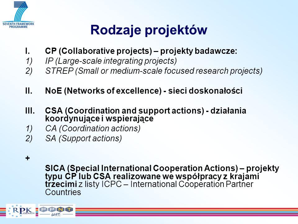 Cooperation – Collaborative research People – Human Potential JRC (nuklearne) Ideas – Frontier Research Capacities – Research Capacity Joint Research Centre – JRC (nie-nuklearne) Euratom + 7.PR – Programy szczegółowe