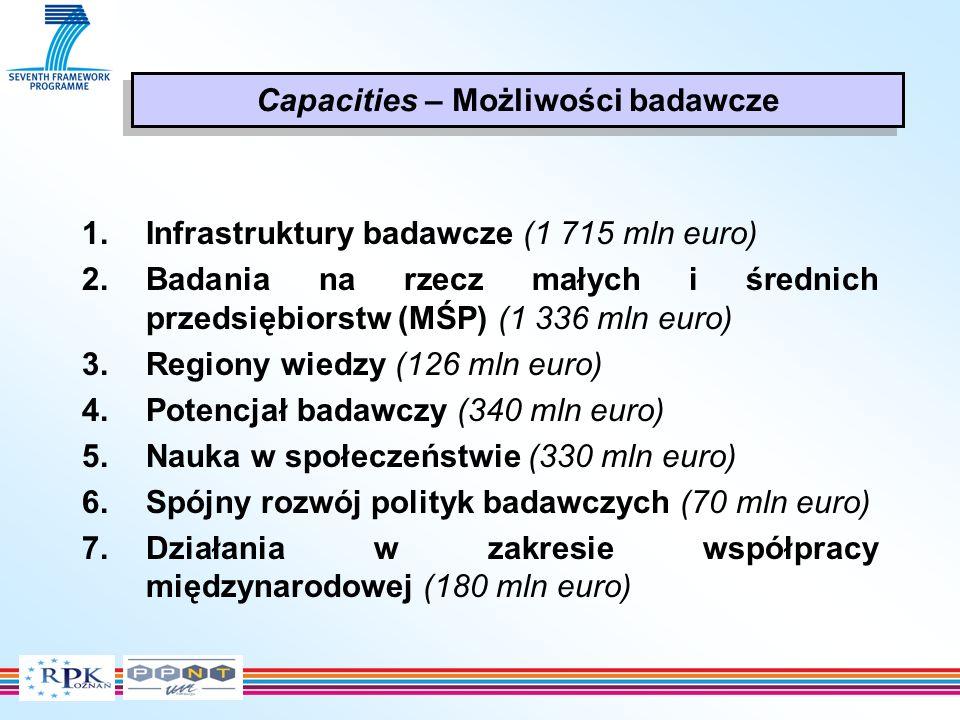 1.Infrastruktury badawcze (1 715 mln euro) 2.Badania na rzecz małych i średnich przedsiębiorstw (MŚP) (1 336 mln euro) 3.Regiony wiedzy (126 mln euro) 4.Potencjał badawczy (340 mln euro) 5.Nauka w społeczeństwie (330 mln euro) 6.Spójny rozwój polityk badawczych (70 mln euro) 7.Działania w zakresie współpracy międzynarodowej (180 mln euro) Capacities – Możliwości badawcze