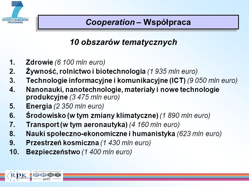 10 obszarów tematycznych 1.Zdrowie (6 100 mln euro) 2.Żywność, rolnictwo i biotechnologia (1 935 mln euro) 3.Technologie informacyjne i komunikacyjne (ICT) (9 050 mln euro) 4.Nanonauki, nanotechnologie, materiały i nowe technologie produkcyjne (3 475 mln euro) 5.Energia (2 350 mln euro) 6.Środowisko (w tym zmiany klimatyczne) (1 890 mln euro) 7.Transport (w tym aeronautyka) (4 160 mln euro) 8.Nauki społeczno-ekonomiczne i humanistyka (623 mln euro) 9.Przestrzeń kosmiczna (1 430 mln euro) 10.Bezpieczeństwo (1 400 mln euro) Cooperation – Współpraca