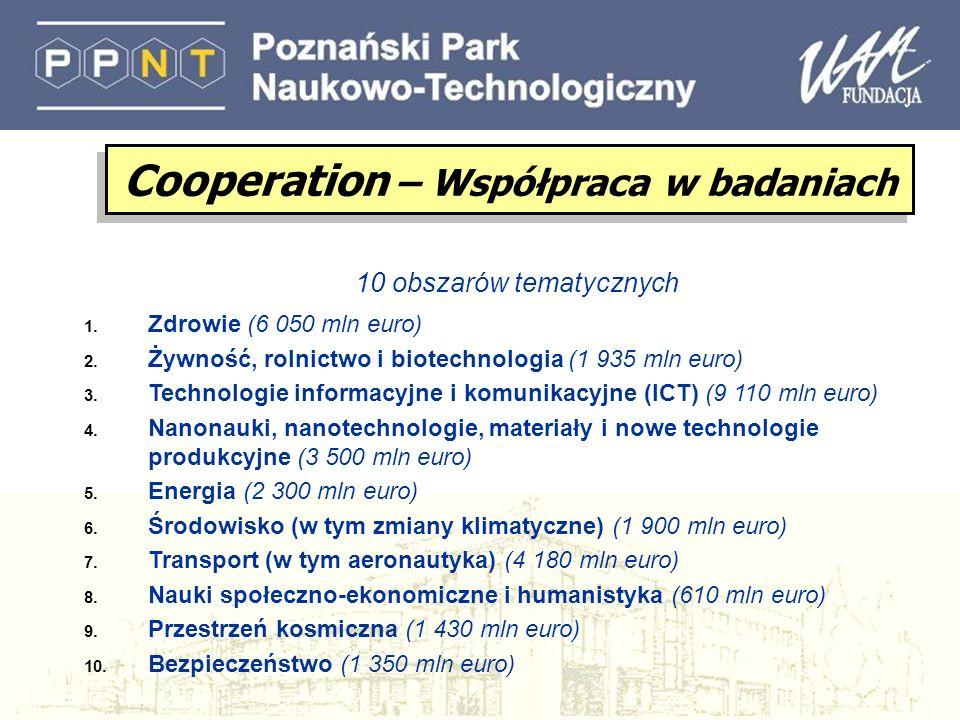 Badania we współpracy (Collaborative research) (Collaborative projects; Networks of Excellence; Coordination/support actions) Badania we współpracy (Collaborative research) (Collaborative projects; Networks of Excellence; Coordination/support actions) Wspólne Inicjatywy Technologiczne (Joint Technology Initiatives) Koordynację nie-Wspólnotowych programów badawczych (ERA-NET; ERA-NET+; Article 169) Koordynację nie-Wspólnotowych programów badawczych (ERA-NET; ERA-NET+; Article 169) Współpracę międzynarodową Cooperation – Współpraca w badaniach l W każdym z obszarów będzie odpowiednia elastyczność tematyczna l Rozpowszechnianie wiedzy i transfer wyników będzie wspierany we wszystkich tematach l Wsparcie będzie wdrażane poprzez: