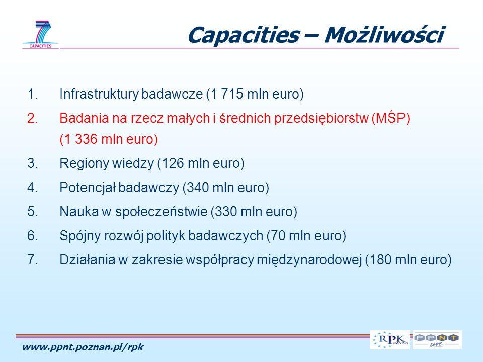 www.ppnt.poznan.pl/rpk Capacities – Możliwości 1.Infrastruktury badawcze (1 715 mln euro) 2.Badania na rzecz małych i średnich przedsiębiorstw (MŚP) (