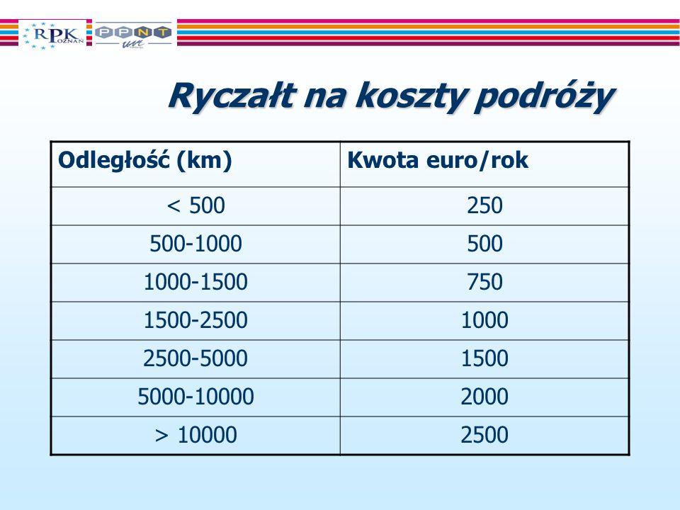 Ryczałt na koszty podróży Odległość (km)Kwota euro/rok < 500250 500-1000500 1000-1500750 1500-25001000 2500-50001500 5000-100002000 > 100002500