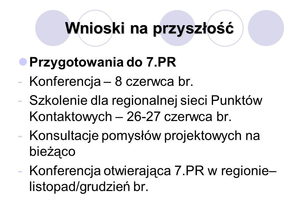 Wnioski na przyszłość Przygotowania do 7.PR -Konferencja – 8 czerwca br. -Szkolenie dla regionalnej sieci Punktów Kontaktowych – 26-27 czerwca br. -Ko