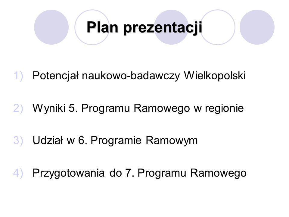 Plan prezentacji 1)Potencjał naukowo-badawczy Wielkopolski 2)Wyniki 5. Programu Ramowego w regionie 3)Udział w 6. Programie Ramowym 4)Przygotowania do