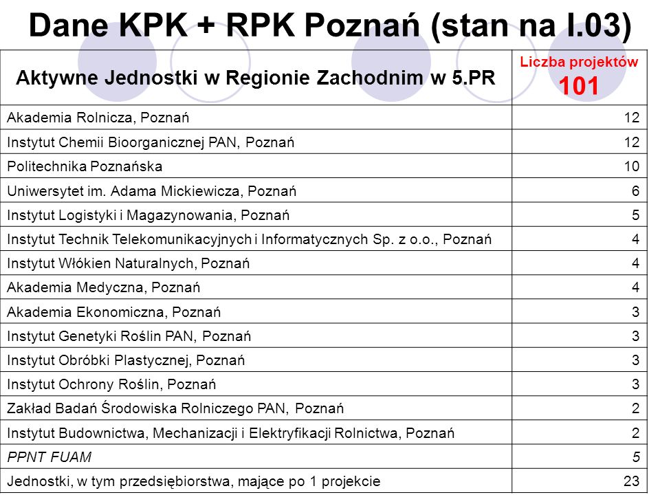 Dane KPK + RPK Poznań (stan na I.03) Aktywne Jednostki w Regionie Zachodnim w 5.PR Liczba projektów 101 Akademia Rolnicza, Poznań12 Instytut Chemii Bi
