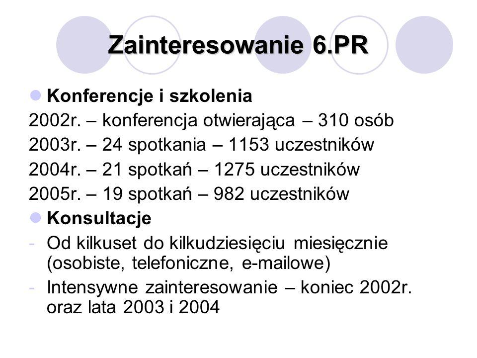 Zainteresowanie 6.PR Konferencje i szkolenia 2002r. – konferencja otwierająca – 310 osób 2003r. – 24 spotkania – 1153 uczestników 2004r. – 21 spotkań