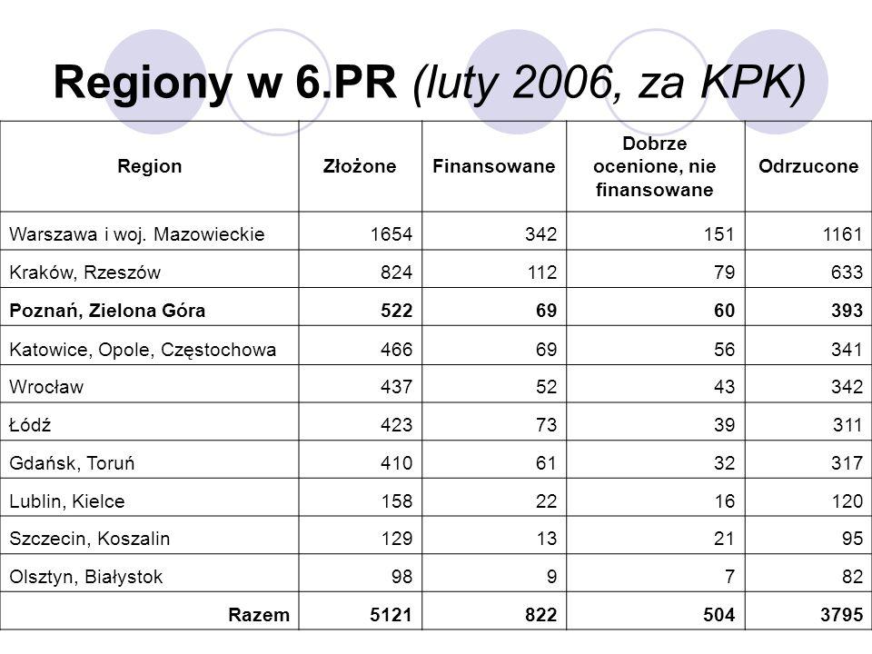 Regiony w 6.PR (luty 2006, za KPK) RegionZłożoneFinansowane Dobrze ocenione, nie finansowane Odrzucone Warszawa i woj. Mazowieckie16543421511161 Krakó