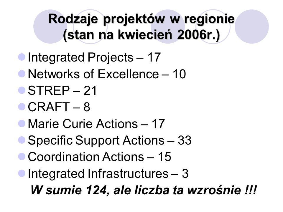 Dane KPK + RPK Poznań (stan na IV.06) Aktywne Jednostki w Regionie Zachodnim w 6.PR Liczba projektów Uniwersytet im.
