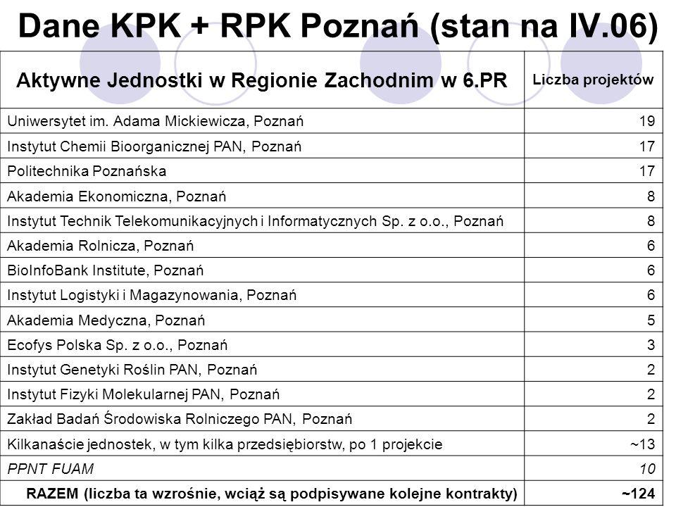 Dane KPK + RPK Poznań (stan na IV.06) Aktywne Jednostki w Regionie Zachodnim w 6.PR Liczba projektów Uniwersytet im. Adama Mickiewicza, Poznań19 Insty