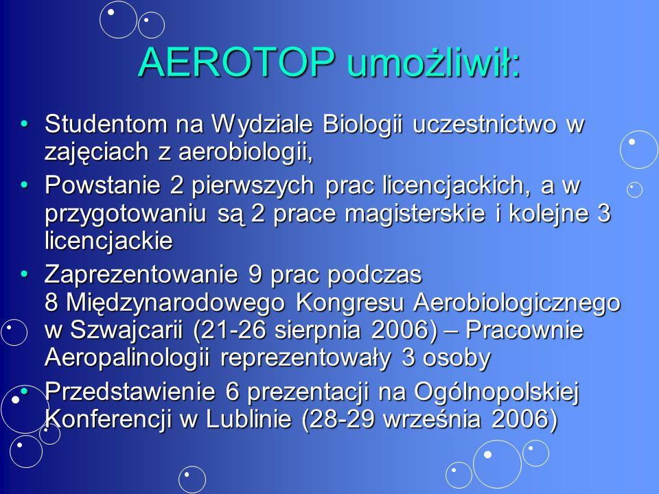 AEROTOP umożliwił: Studentom na Wydziale Biologii uczestnictwo w zajęciach z aerobiologii,Studentom na Wydziale Biologii uczestnictwo w zajęciach z aerobiologii, Powstanie 2 pierwszych prac licencjackich, a w przygotowaniu są 2 prace magisterskie i kolejne 3 licencjackiePowstanie 2 pierwszych prac licencjackich, a w przygotowaniu są 2 prace magisterskie i kolejne 3 licencjackie Zaprezentowanie 9 prac podczas 8 Międzynarodowego Kongresu Aerobiologicznego w Szwajcarii (21-26 sierpnia 2006) – Pracownie Aeropalinologii reprezentowały 3 osobyZaprezentowanie 9 prac podczas 8 Międzynarodowego Kongresu Aerobiologicznego w Szwajcarii (21-26 sierpnia 2006) – Pracownie Aeropalinologii reprezentowały 3 osoby Przedstawienie 6 prezentacji na Ogólnopolskiej Konferencji w Lublinie (28-29 września 2006)Przedstawienie 6 prezentacji na Ogólnopolskiej Konferencji w Lublinie (28-29 września 2006)