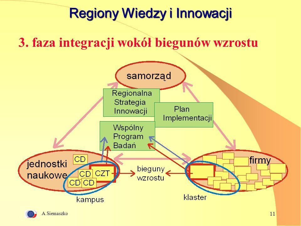 A.Siemaszko 11 Regiony Wiedzy i Innowacji 3. faza integracji wokół biegunów wzrostu