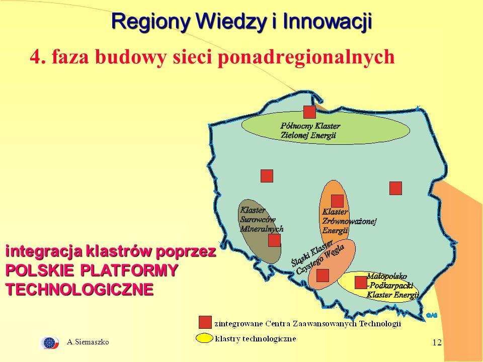 A.Siemaszko 12 Regiony Wiedzy i Innowacji integracja klastrów poprzez POLSKIE PLATFORMY TECHNOLOGICZNE 4.