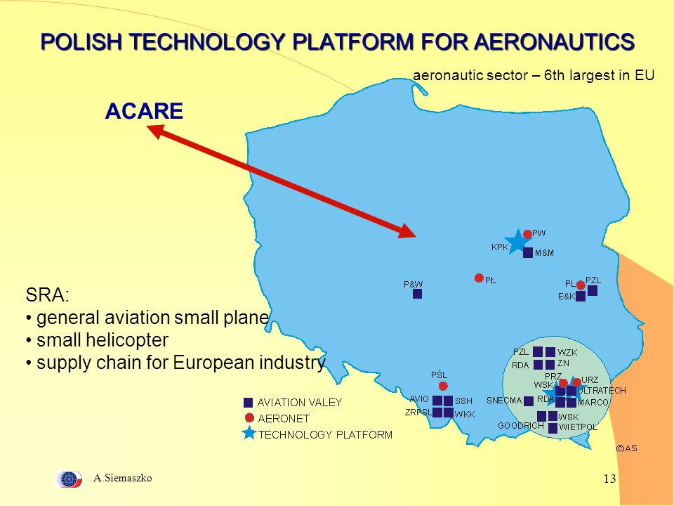 A.Siemaszko 13 POLISH TECHNOLOGY PLATFORM FOR AERONAUTICS ACARE SRA: general aviation small plane small helicopter supply chain for European industry aeronautic sector – 6th largest in EU