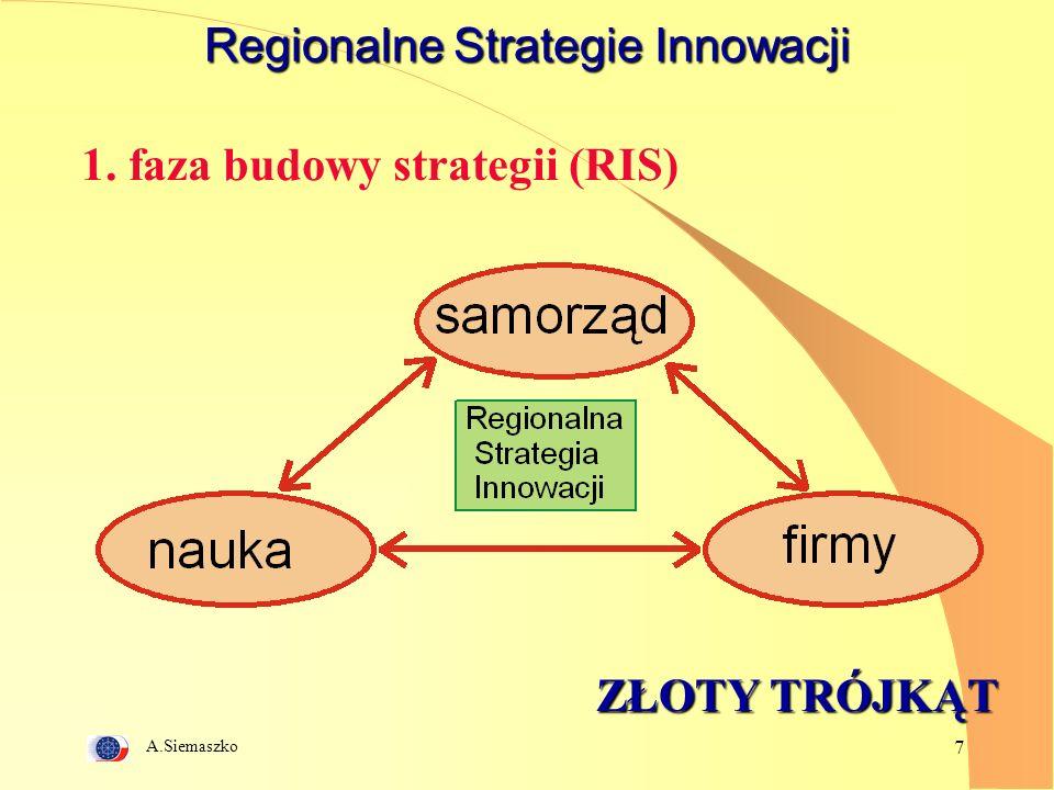 A.Siemaszko 7 Regionalne Strategie Innowacji ZŁOTY TRÓJKĄT 1. faza budowy strategii (RIS)