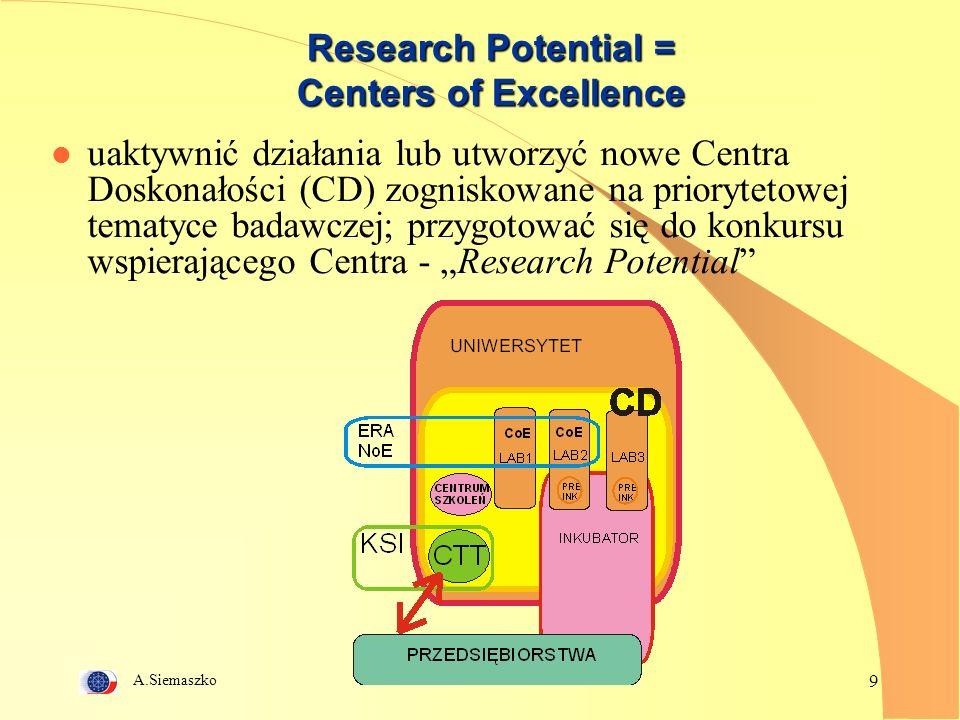 A.Siemaszko 10 Research Potential in convergence regions l Pobudzenie wykorzystania pełnego potencjału badawczego rozszerzonej Unii poprzez otworzenie i rozwój istniejącej lub powstającej doskonałości w regionach konwergencji i najbardziej oddalonych regionach UE oraz pomoc w zwiększeniu możliwości efektywnego uczestnictwa naukowców w działalności badawczej na poziomie wspólnotowym l Działania: l ponadnarodowe, wzajemne oddelegowywanie personelu naukowo-badawczego między wybranymi instytucjami w regionach konwergencji i jedną lub więcej organizacjami partnerskimi; wsparcie dla wybranych istniejących lub powstających centrów doskonałości w celu umożliwienia im rekrutacji doświadczonych naukowców z innych krajów; l pozyskiwanie i rozbudowa sprzętu badawczego oraz stworzenie warunków materialnych umożliwiających pełne wykorzystanie potencjału intelektualnego obecnego w wybranych istniejących lub powstających centrach doskonałości w regionach konwergencji; l organizacja warsztatów i konferencji ułatwiających transfer wiedzy; działania promujące oraz inicjatywy mające na celu rozpowszechnianie i przekazywanie wyników badań w innych krajach i na rynkach międzynarodowych; l mechanizmy oceniające, dzięki którym każdy ośrodek badawczy w regionach konwergencji może uzyskać ocenę ogólnej jakości prowadzonych badań i poziomu infrastruktury badawczej dokonaną przez międzynarodowych, niezależnych ekspertów.