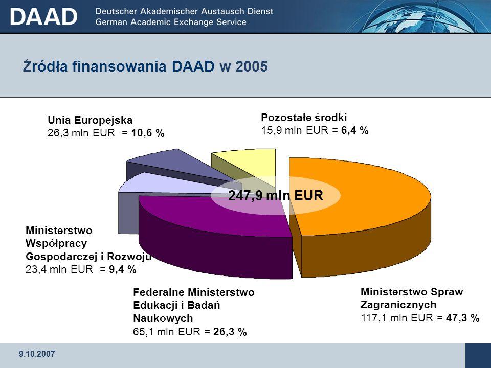 9.10.2007 DAAD – Niemiecka Centrala Wymiany Akademickiej DAAD wspiera studentów absolwentów doktorantów naukowców z kraju i z zagranicy w ramach ponad 200 programów stypendialnych.