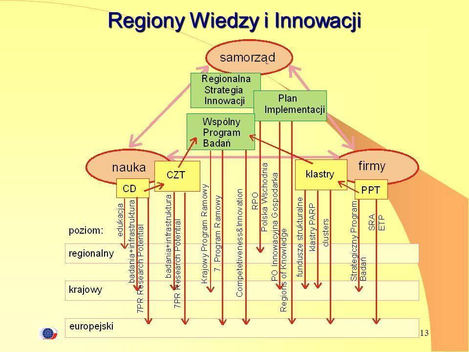 A.Siemaszko 13 Regiony Wiedzy i Innowacji