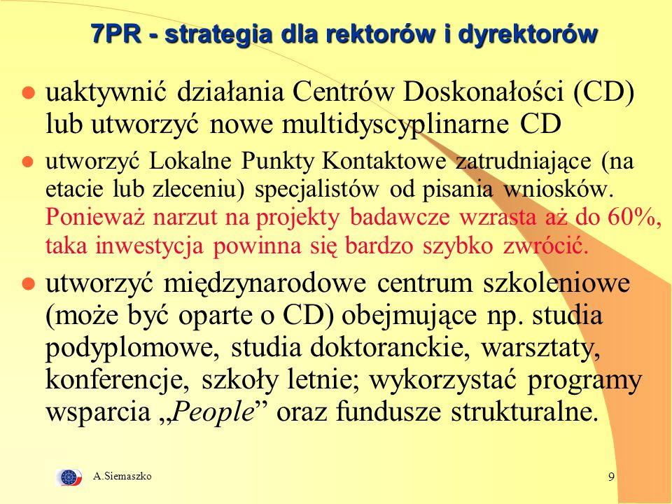 A.Siemaszko 9 7PR - strategia dla rektorów i dyrektorów l uaktywnić działania Centrów Doskonałości (CD) lub utworzyć nowe multidyscyplinarne CD l utworzyć Lokalne Punkty Kontaktowe zatrudniające (na etacie lub zleceniu) specjalistów od pisania wniosków.