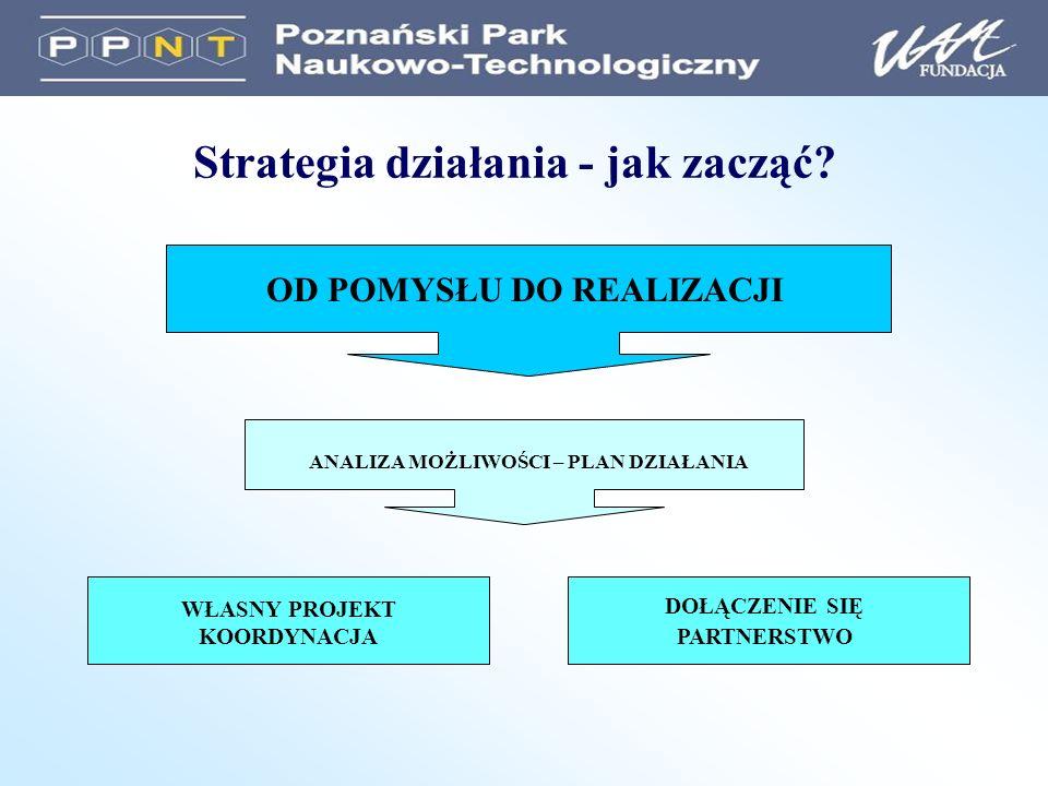 Od pomysłu do projektu 1.Innowacyjny pomysł (mieszczący się w obszarach tematycznych 7.PR) 2.Zebranie informacji (zapoznanie się z dokumentacją, pomoc Punktu Kontaktowego) 3.Stworzenie konsorcjum (koordynator czy partner?) 4.Planowanie projektu, spotkania konsorcjum 5.Wniosek (składany elektronicznie, EPSS) 6.Akceptacja projektu przez Komisję Europejską 7.Negocjacje z KE 8.Podpisanie kontraktu 9.Realizacja projektu 10.Rozliczenie projektu