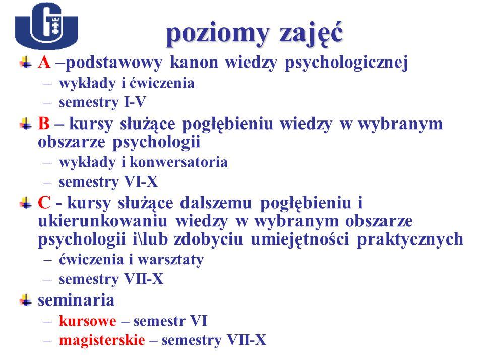 poziomy zajęć A –podstawowy kanon wiedzy psychologicznej –wykłady i ćwiczenia –semestry I-V B – kursy służące pogłębieniu wiedzy w wybranym obszarze psychologii –wykłady i konwersatoria –semestry VI-X C - kursy służące dalszemu pogłębieniu i ukierunkowaniu wiedzy w wybranym obszarze psychologii i\lub zdobyciu umiejętności praktycznych –ćwiczenia i warsztaty –semestry VII-X seminaria –kursowe – semestr VI –magisterskie – semestry VII-X