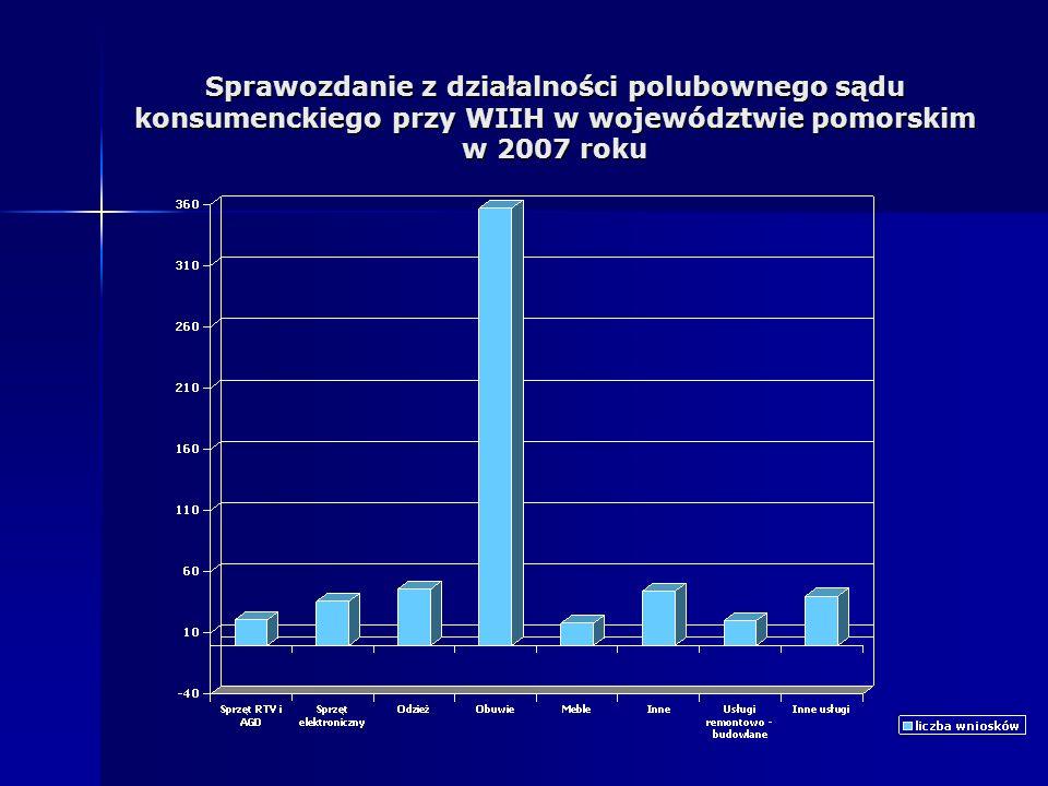 Sprawozdanie z działalności polubownego sądu konsumenckiego przy WIIH w województwie pomorskim w 2007 roku