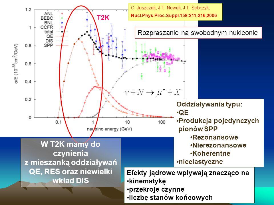 C. Juszczak, J.T. Nowak, J.T. Sobczyk, Nucl.Phys.Proc.Suppl.159:211-216,2006 T2K W T2K mamy do czynienia z mieszanką oddziaływań QE, RES oraz niewielk