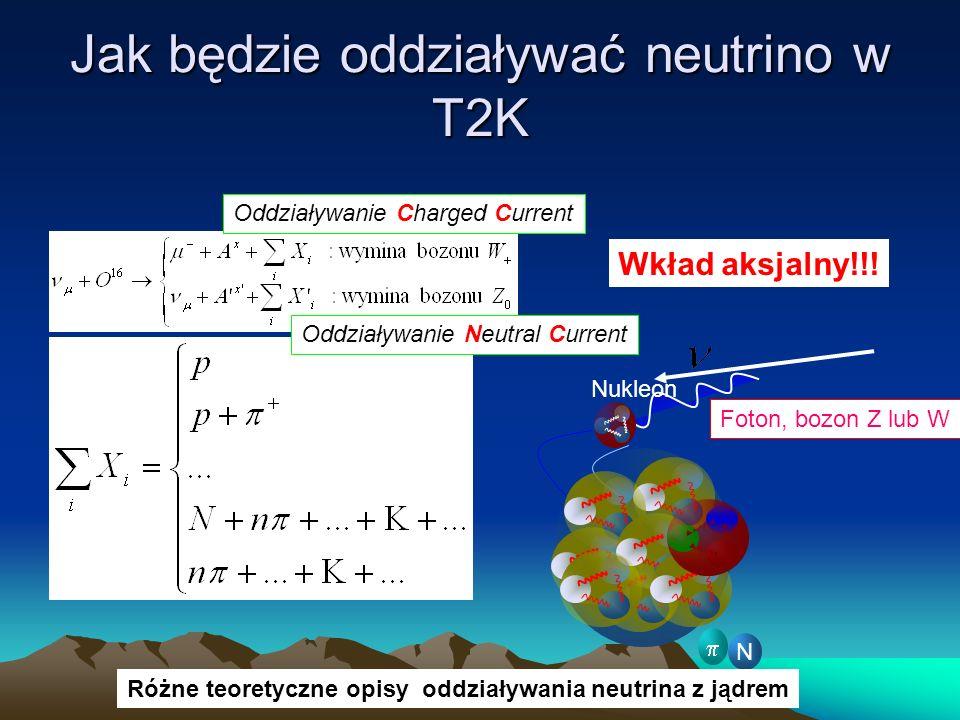 Jak będzie oddziaływać neutrino w T2K Oddziaływanie Neutral Current Oddziaływanie Charged Current Foton, bozon Z lub W Nukleon N Różne teoretyczne opi