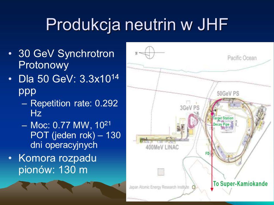Produkcja neutrin w JHF 30 GeV Synchrotron Protonowy Dla 50 GeV: 3.3x10 14 ppp –Repetition rate: 0.292 Hz –Moc: 0.77 MW, 10 21 POT (jeden rok) – 130 d