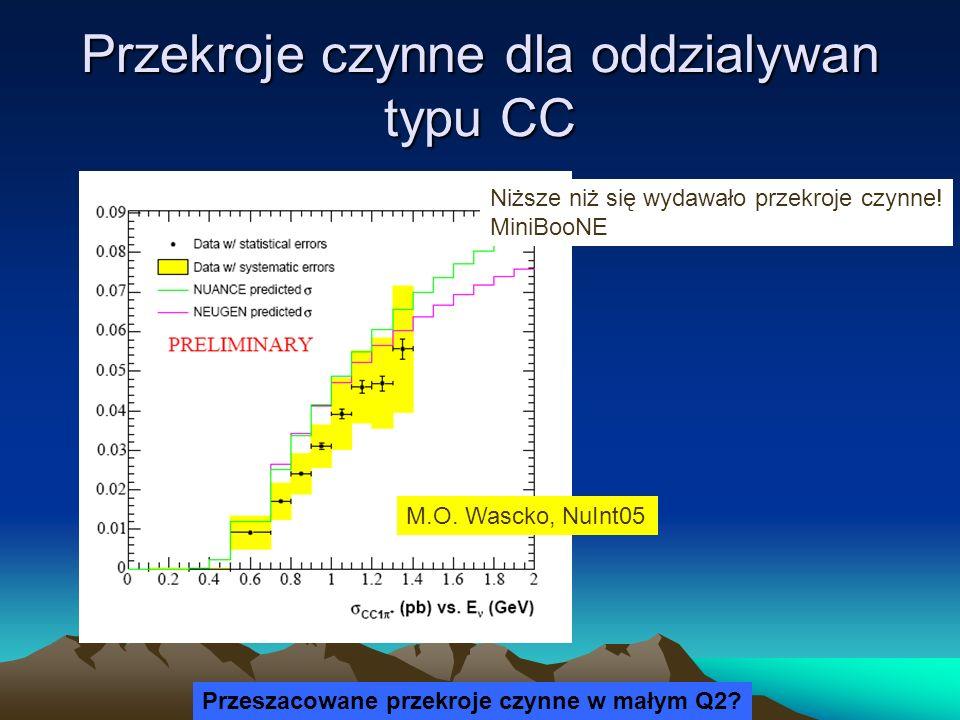 Przekroje czynne dla oddzialywan typu CC M.O. Wascko, NuInt05 Niższe niż się wydawało przekroje czynne! MiniBooNE Przeszacowane przekroje czynne w mał
