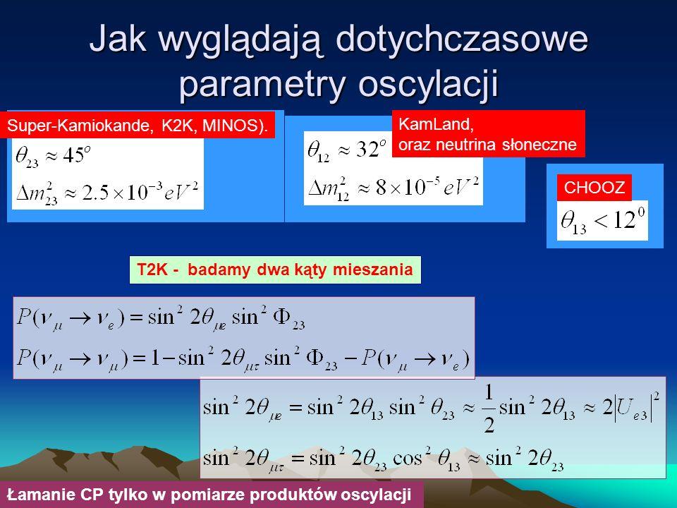 Jak wyglądają dotychczasowe parametry oscylacji Super-Kamiokande, K2K, MINOS). CHOOZ KamLand, oraz neutrina słoneczne Łamanie CP tylko w pomiarze prod