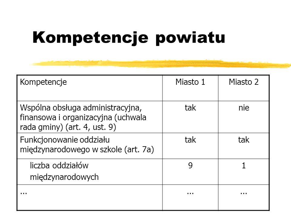 Kompetencje powiatu KompetencjeMiasto 1Miasto 2 Wspólna obsługa administracyjna, finansowa i organizacyjna (uchwala rada gminy) (art. 4, ust. 9) takni