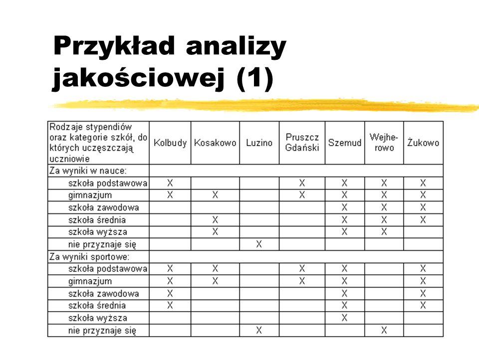 Przykład analizy jakościowej (1)
