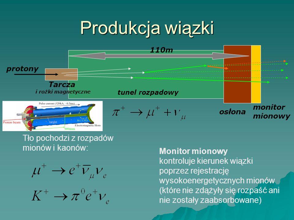 Produkcja wiązki Tło pochodzi z rozpadów mionów i kaonów: Monitor mionowy kontroluje kierunek wiązki poprzez rejestrację wysokoenergetycznych mionów (które nie zdążyły się rozpaść ani nie zostały zaabsorbowane) Tarcza i rożki magnetyczne 110m osłona monitor mionowy tunel rozpadowy protony
