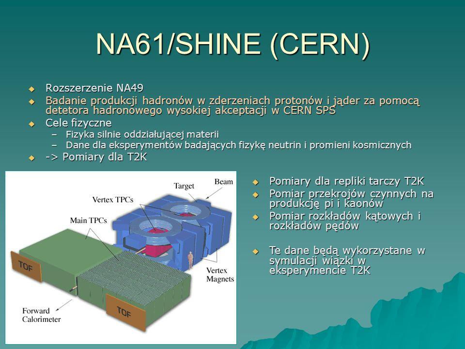 NA61/SHINE (CERN) Rozszerzenie NA49 Rozszerzenie NA49 Badanie produkcji hadronów w zderzeniach protonów i jąder za pomocą detetora hadronowego wysokiej akceptacji w CERN SPS Badanie produkcji hadronów w zderzeniach protonów i jąder za pomocą detetora hadronowego wysokiej akceptacji w CERN SPS Cele fizyczne Cele fizyczne –Fizyka silnie oddziałującej materii –Dane dla eksperymentów badających fizykę neutrin i promieni kosmicznych -> Pomiary dla T2K -> Pomiary dla T2K Pomiary dla repliki tarczy T2K Pomiary dla repliki tarczy T2K Pomiar przekrojów czynnych na produkcję pi i kaonów Pomiar przekrojów czynnych na produkcję pi i kaonów Pomiar rozkładów kątowych i rozkładów pędów Pomiar rozkładów kątowych i rozkładów pędów Te dane będą wykorzystane w symulacji wiązki w eksperymencie T2K Te dane będą wykorzystane w symulacji wiązki w eksperymencie T2K