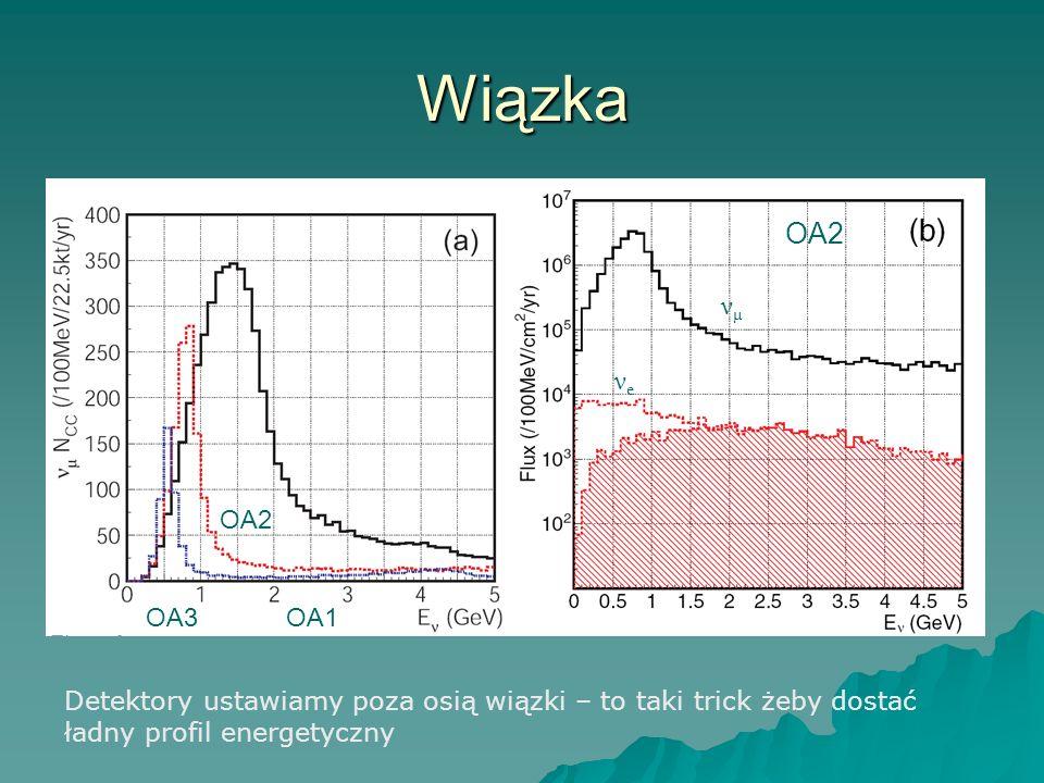 Wiązka OA1 OA3 OA2 νμνμ νeνe Detektory ustawiamy poza osią wiązki – to taki trick żeby dostać ładny profil energetyczny