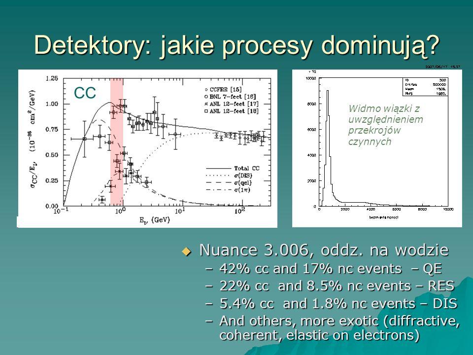 Detektory: jakie procesy dominują.CC Nuance 3.006, oddz.