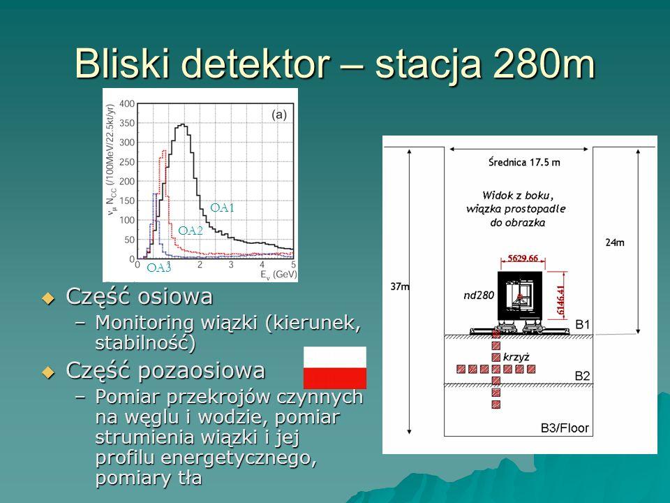 Bliski detektor – stacja 280m Część osiowa Część osiowa –Monitoring wiązki (kierunek, stabilność) Część pozaosiowa Część pozaosiowa –Pomiar przekrojów czynnych na węglu i wodzie, pomiar strumienia wiązki i jej profilu energetycznego, pomiary tła OA1 OA2 OA3