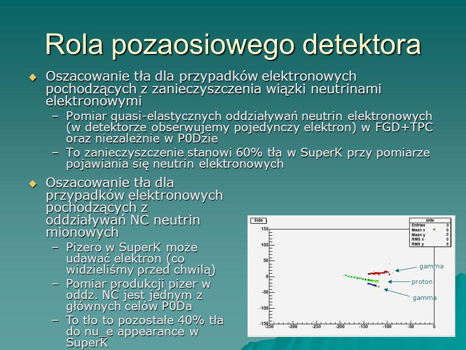 Rola pozaosiowego detektora Oszacowanie tła dla przypadków elektronowych pochodzących z zanieczyszczenia wiązki neutrinami elektronowymi Oszacowanie tła dla przypadków elektronowych pochodzących z zanieczyszczenia wiązki neutrinami elektronowymi –Pomiar quasi-elastycznych oddziaływań neutrin elektronowych (w detektorze obserwujemy pojedynczy elektron) w FGD+TPC oraz niezależnie w P0Dzie –To zanieczyszczenie stanowi 60% tła w SuperK przy pomiarze pojawiania się neutrin elektronowych Oszacowanie tła dla przypadków elektronowych pochodzących z oddziaływań NC neutrin mionowych Oszacowanie tła dla przypadków elektronowych pochodzących z oddziaływań NC neutrin mionowych –Pizero w SuperK może udawać elektron (co widzieliśmy przed chwilą) –Pomiar produkcji pizer w oddz.